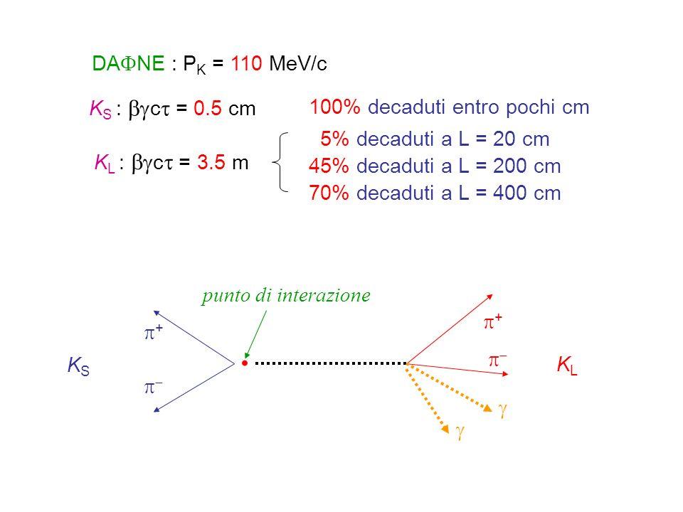 • punto di interazione + +     DANE : PK = 110 MeV/c