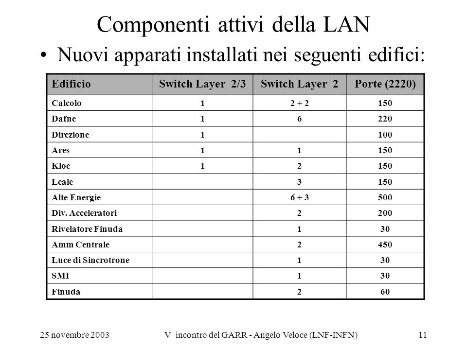 Componenti attivi della LAN