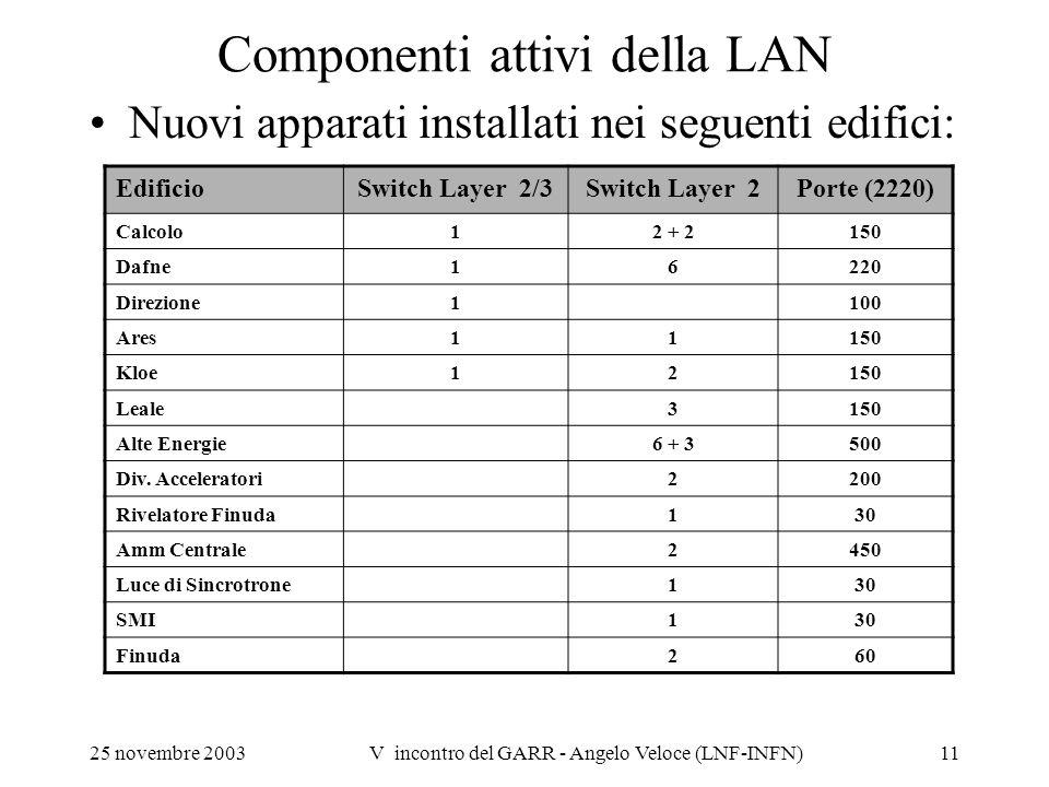Componenti attivi della LAN
