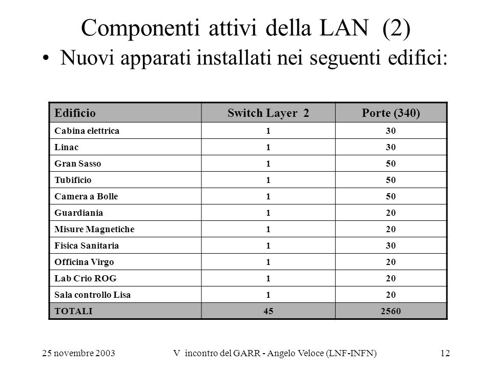 Componenti attivi della LAN (2)