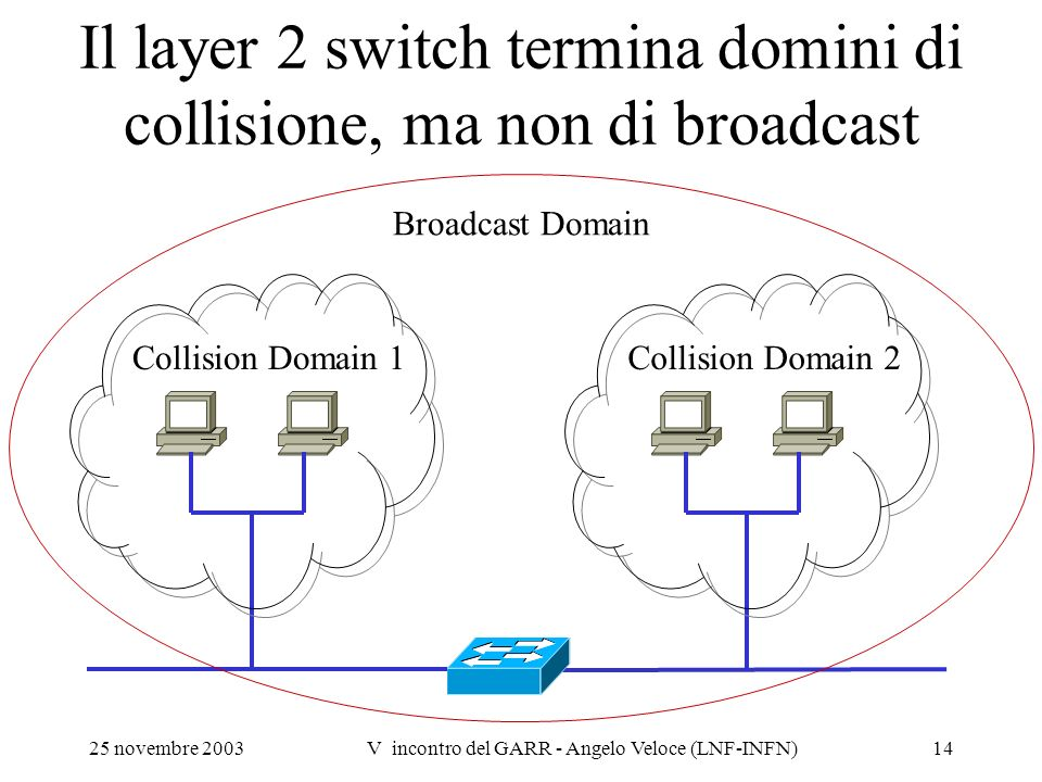 Il layer 2 switch termina domini di collisione, ma non di broadcast