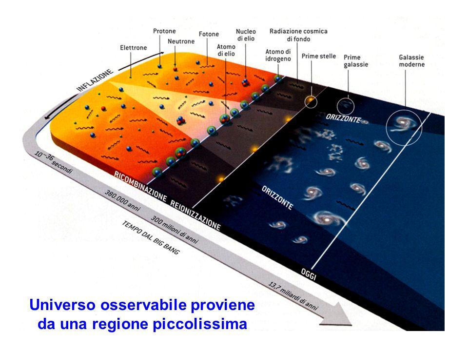 Universo osservabile proviene da una regione piccolissima
