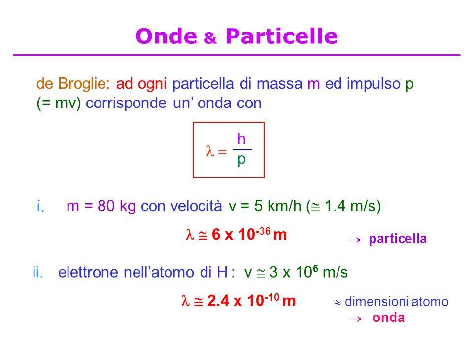 Onde & Particelle de Broglie: ad ogni particella di massa m ed impulso p (= mv) corrisponde un' onda con.