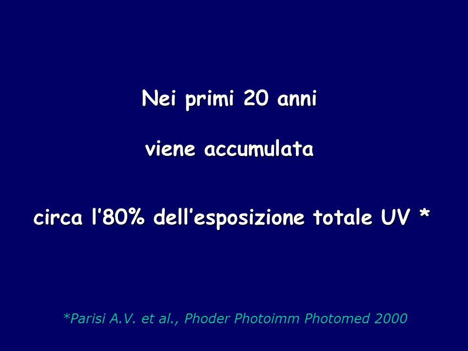 circa l'80% dell'esposizione totale UV *