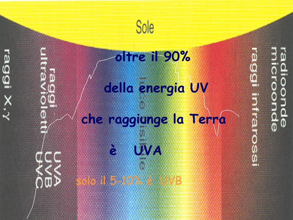 oltre il 90% della energia UV che raggiunge la Terra è UVA