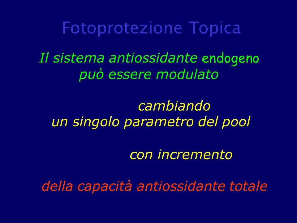Fotoprotezione Topica
