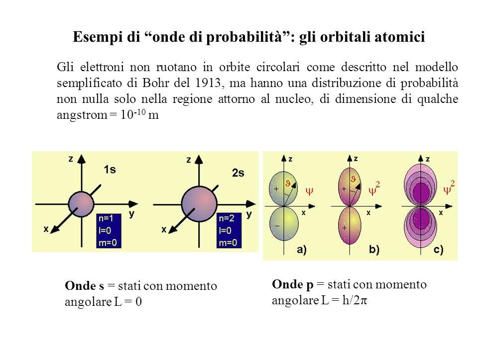 Esempi di onde di probabilità : gli orbitali atomici