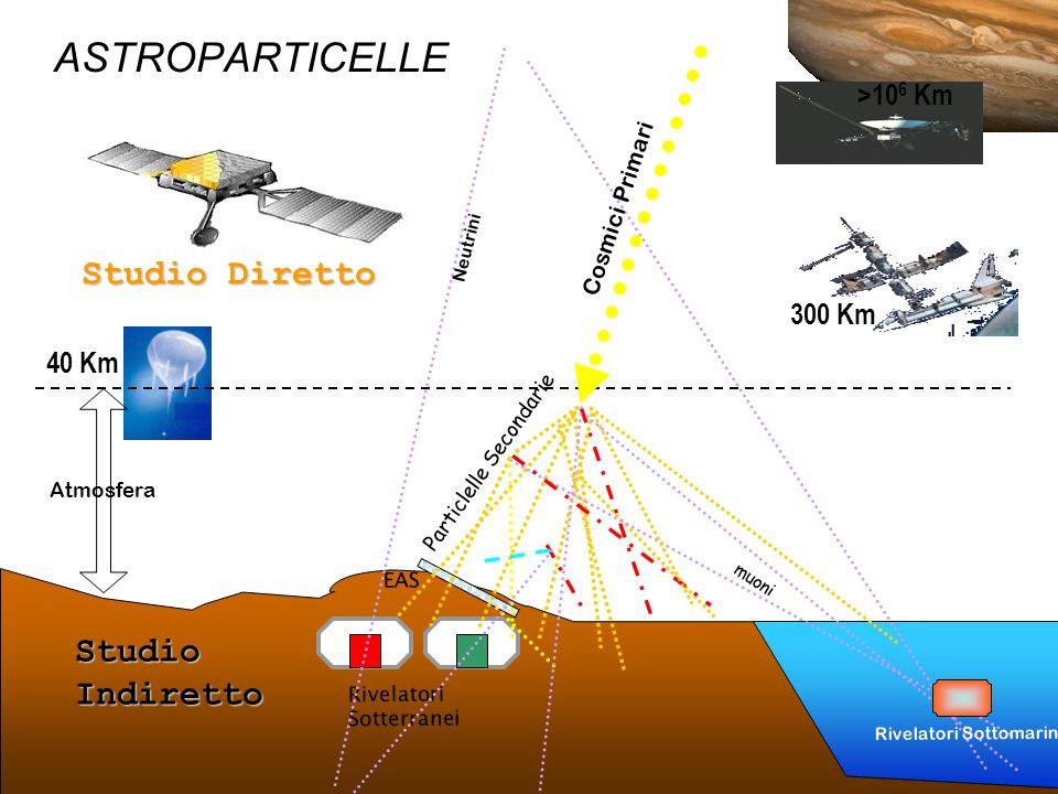 ASTROPARTICELLE Studio Diretto Studio Indiretto >106 Km 300 Km
