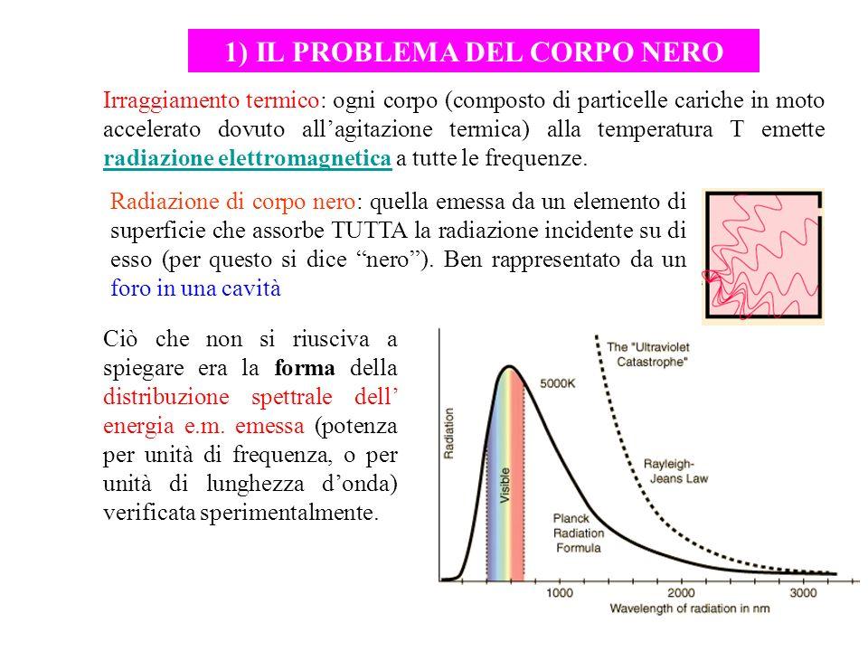 1) IL PROBLEMA DEL CORPO NERO