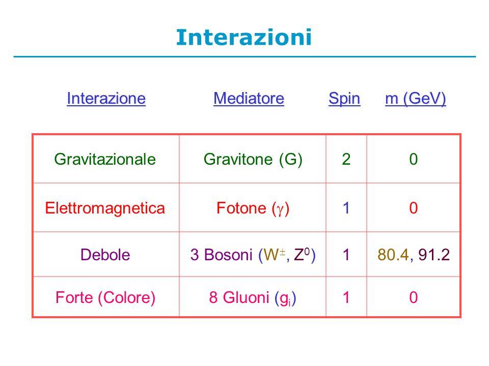 Interazioni Interazione Mediatore Spin m (GeV) Gravitazionale