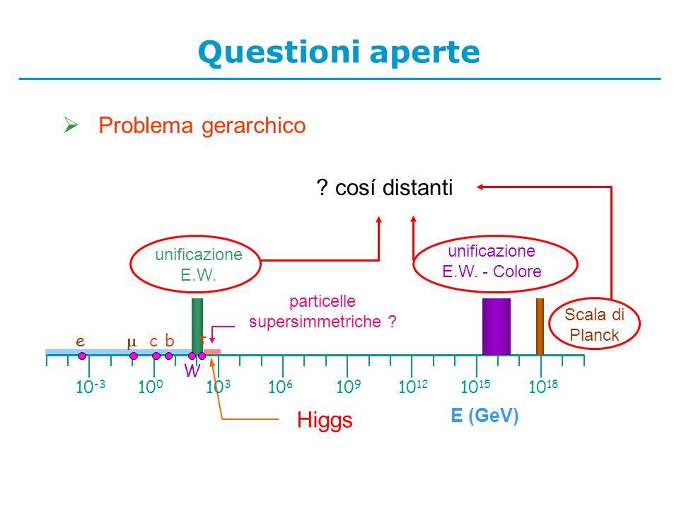 Questioni aperte Problema gerarchico cosí distanti Higgs E (GeV)