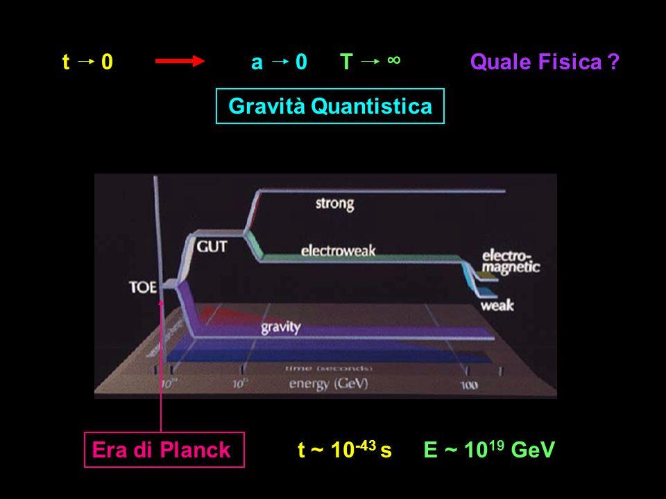 t a T ∞ Quale Fisica Gravità Quantistica Era di Planck t ~ 10-43 s E ~ 1019 GeV