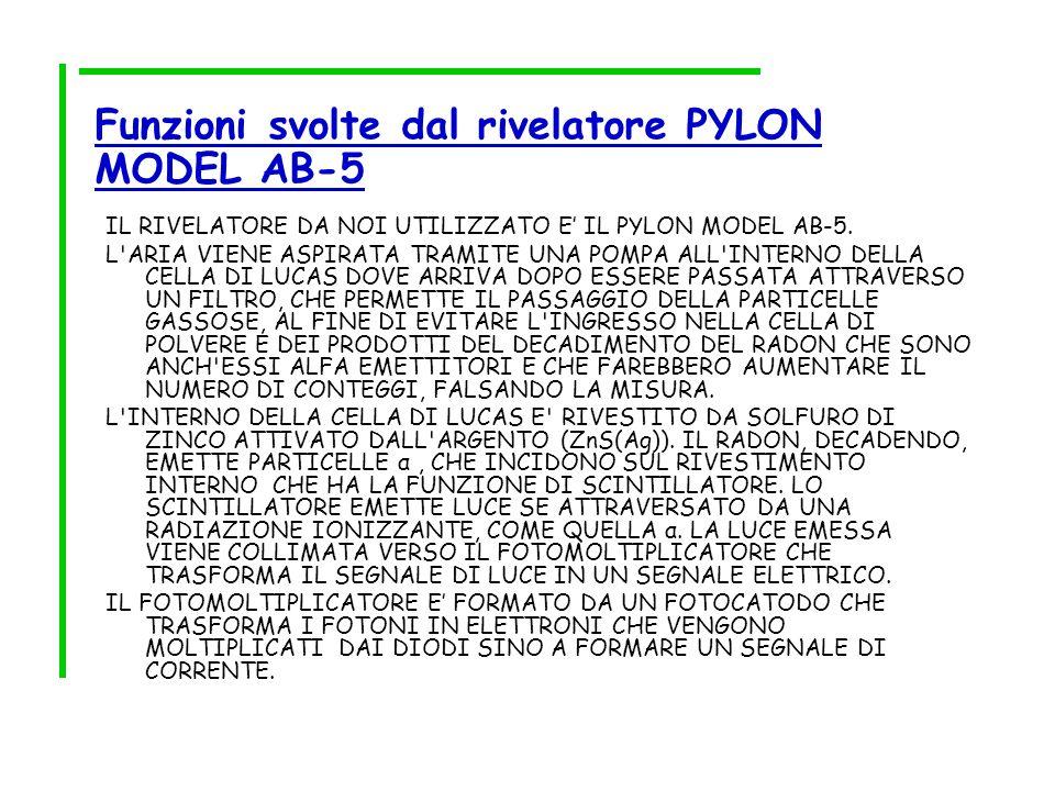 Funzioni svolte dal rivelatore PYLON MODEL AB-5