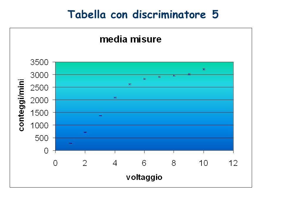 Tabella con discriminatore 5