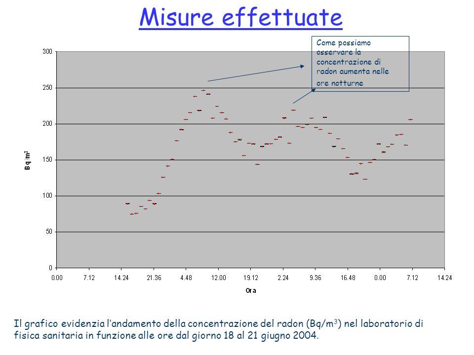 Misure effettuate Come possiamo osservare la concentrazione di radon aumenta nelle ore notturne.