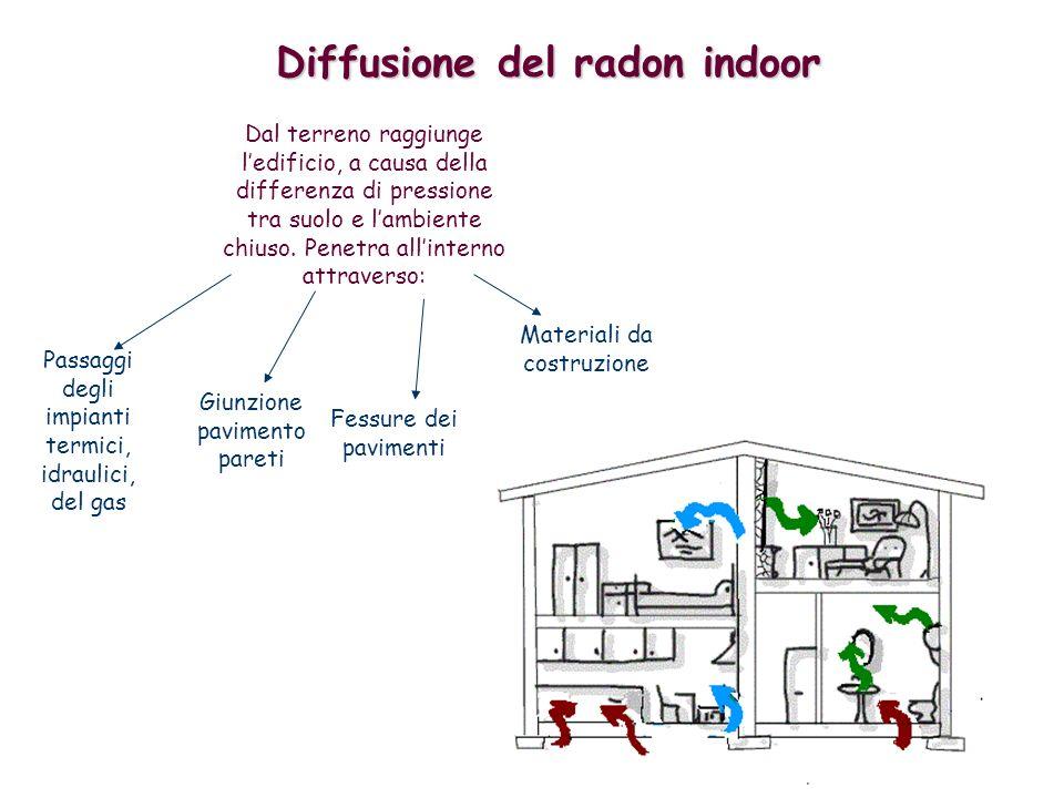 Diffusione del radon indoor