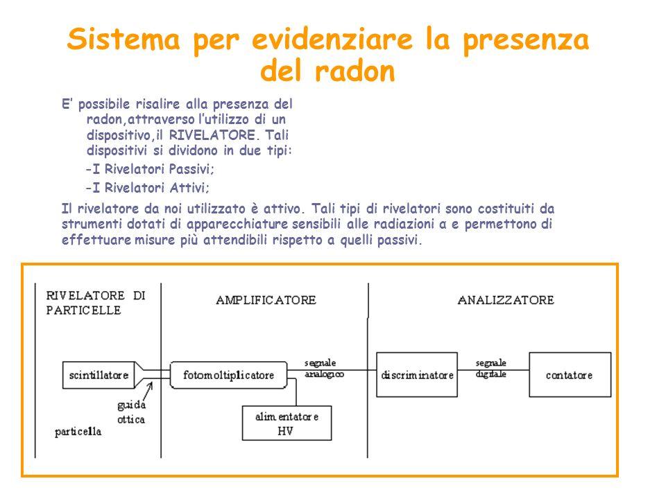 Sistema per evidenziare la presenza del radon
