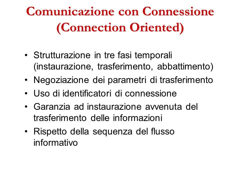 Comunicazione con Connessione (Connection Oriented)
