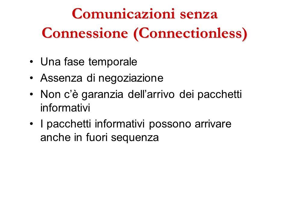 Comunicazioni senza Connessione (Connectionless)