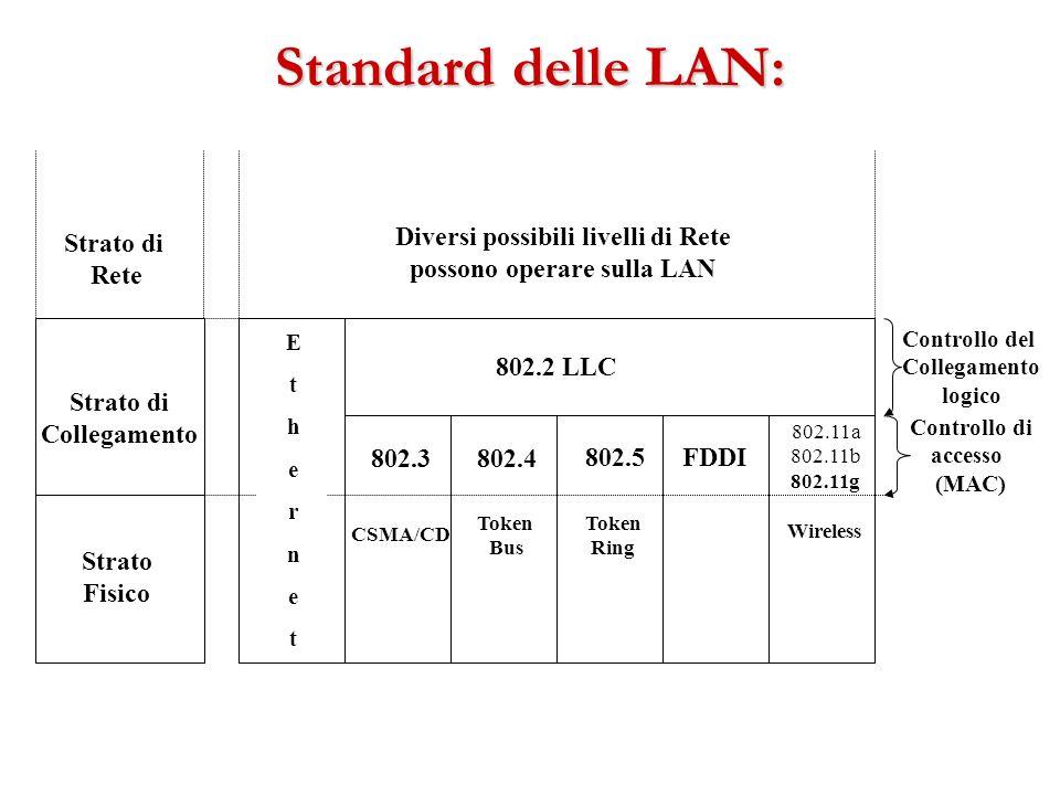 Diversi possibili livelli di Rete possono operare sulla LAN
