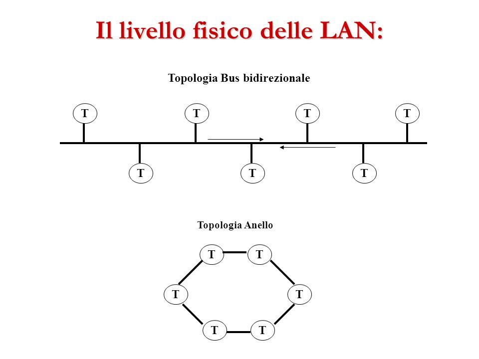 Il livello fisico delle LAN: