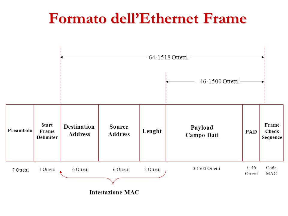 Formato dell'Ethernet Frame