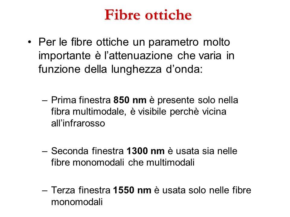 Fibre ottichePer le fibre ottiche un parametro molto importante è l'attenuazione che varia in funzione della lunghezza d'onda: