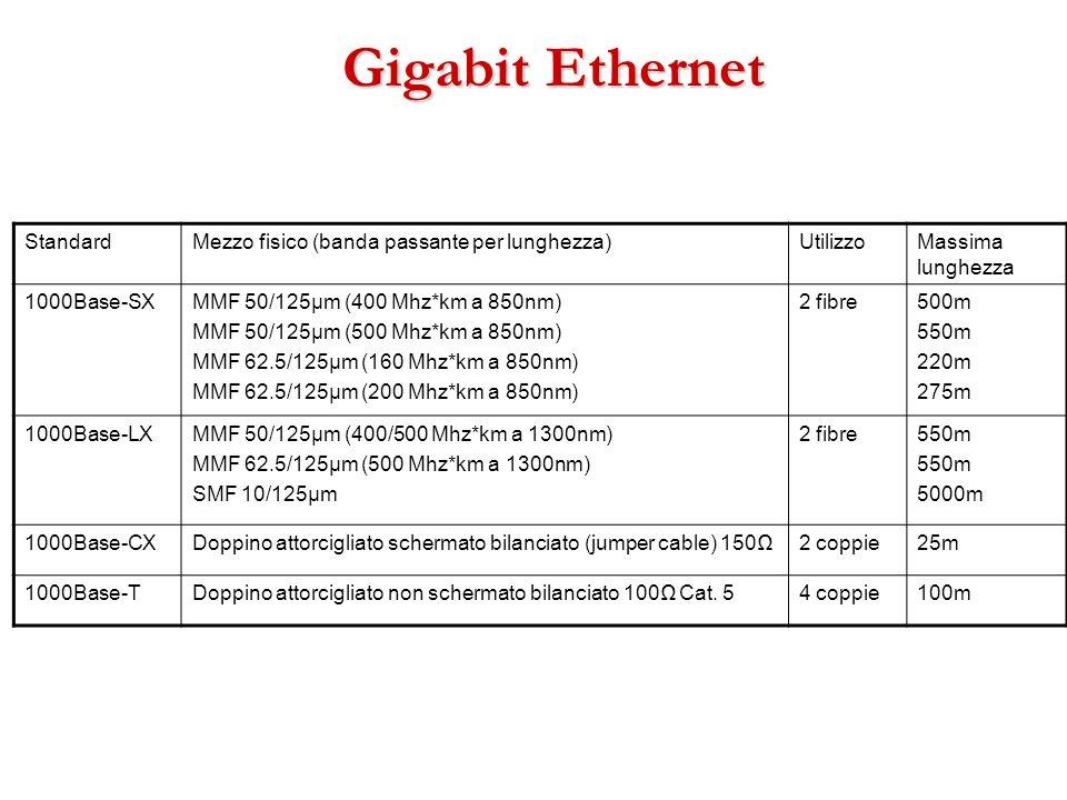 Gigabit Ethernet Standard Mezzo fisico (banda passante per lunghezza)