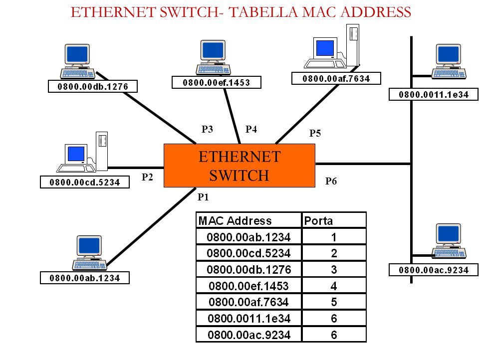 ETHERNET SWITCH- TABELLA MAC ADDRESS