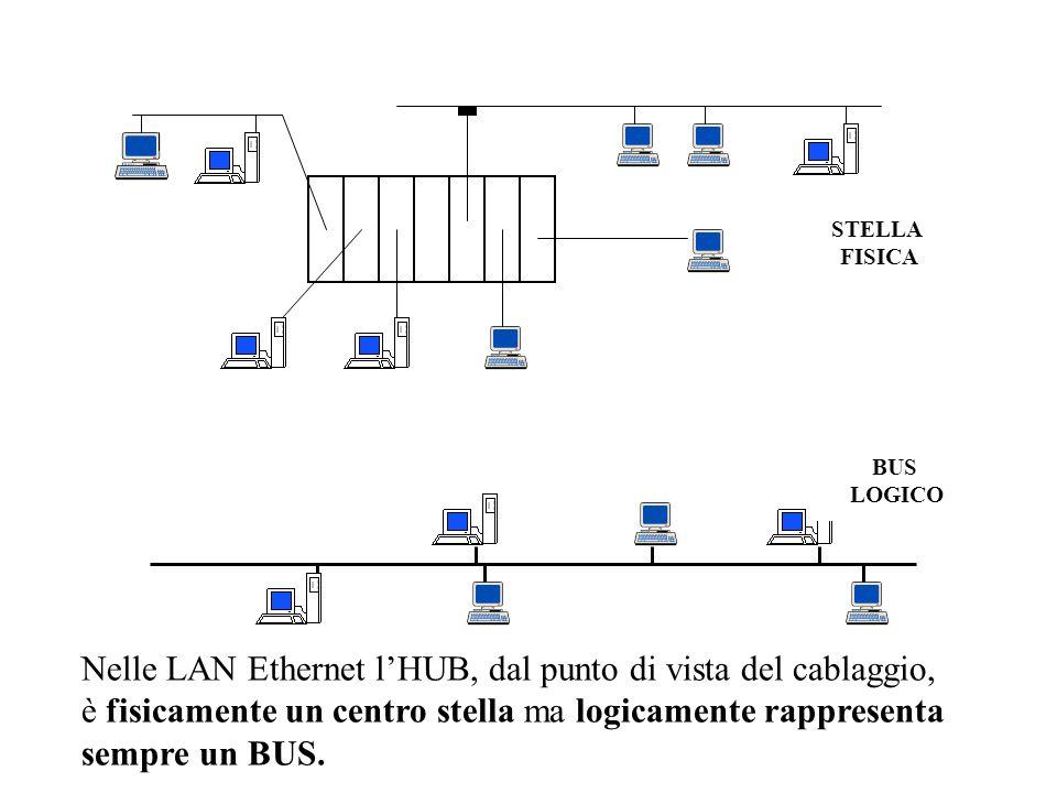 Nelle LAN Ethernet l'HUB, dal punto di vista del cablaggio,