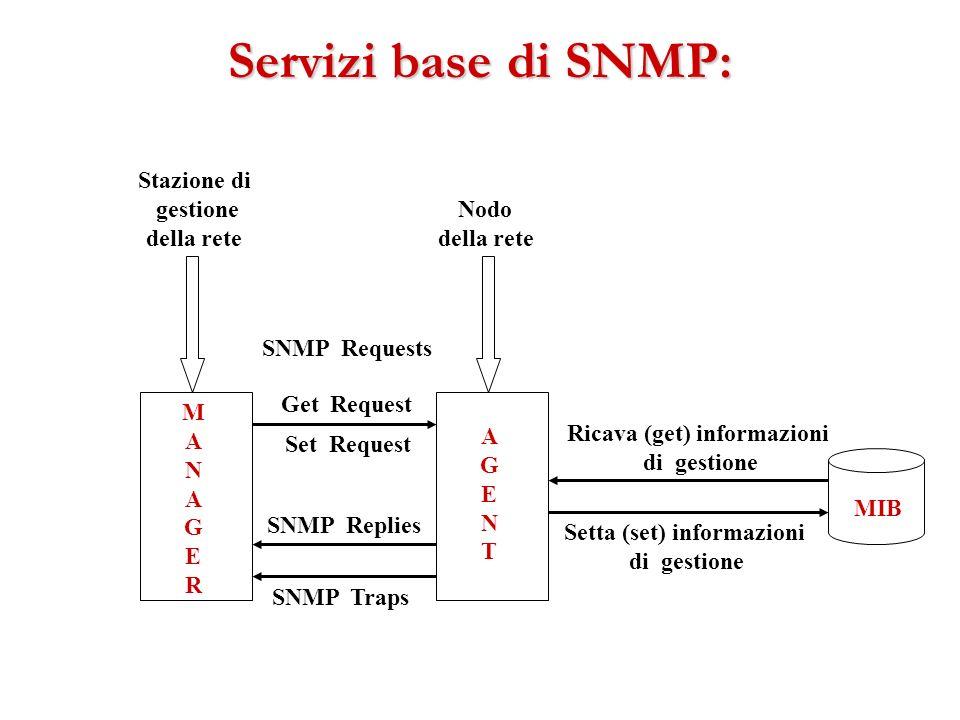 Ricava (get) informazioni Setta (set) informazioni