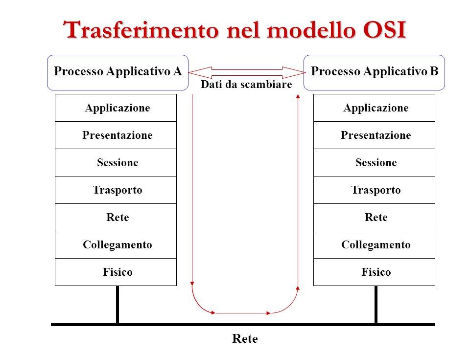 Trasferimento nel modello OSI