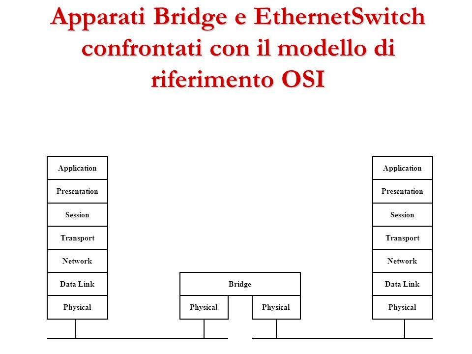 Apparati Bridge e EthernetSwitch confrontati con il modello di riferimento OSI