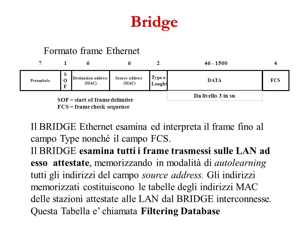 Bridge Formato frame Ethernet