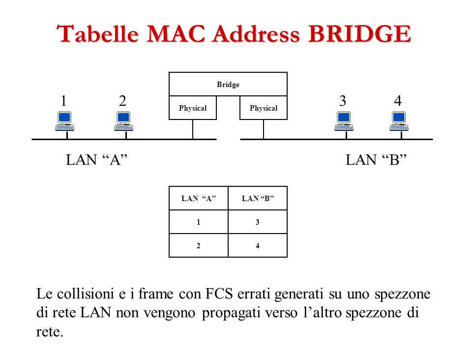 Tabelle MAC Address BRIDGE