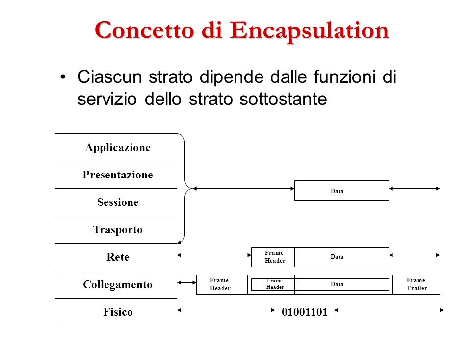 Concetto di Encapsulation