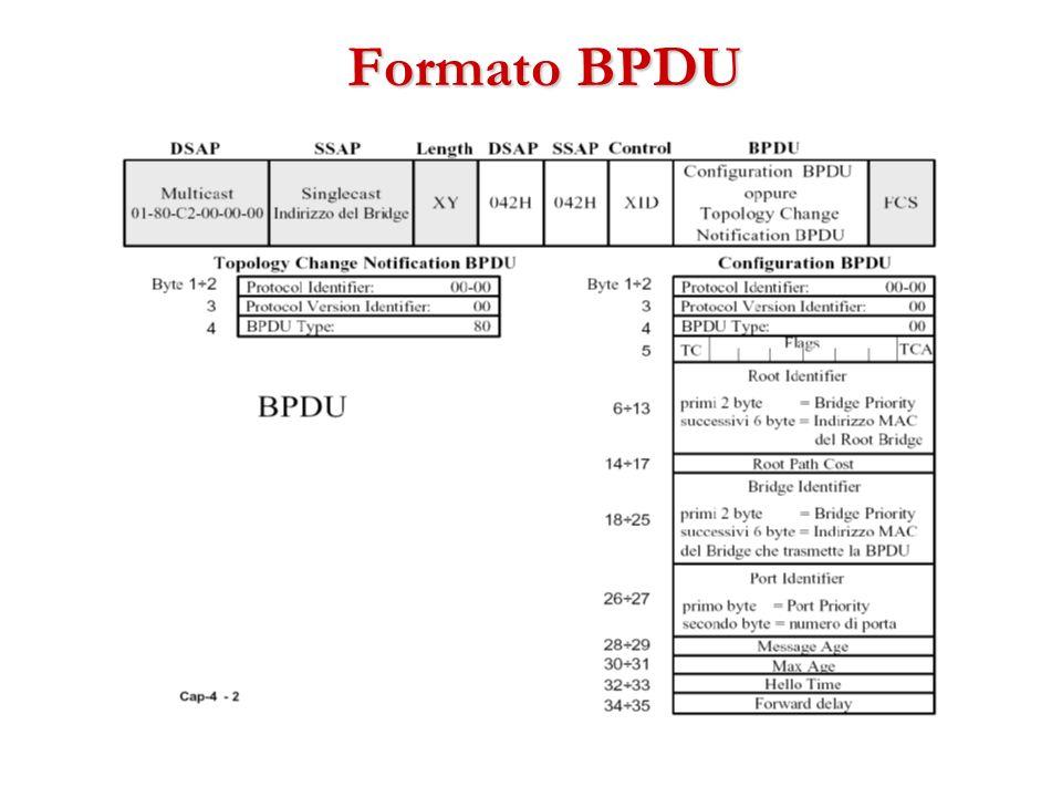 Formato BPDU