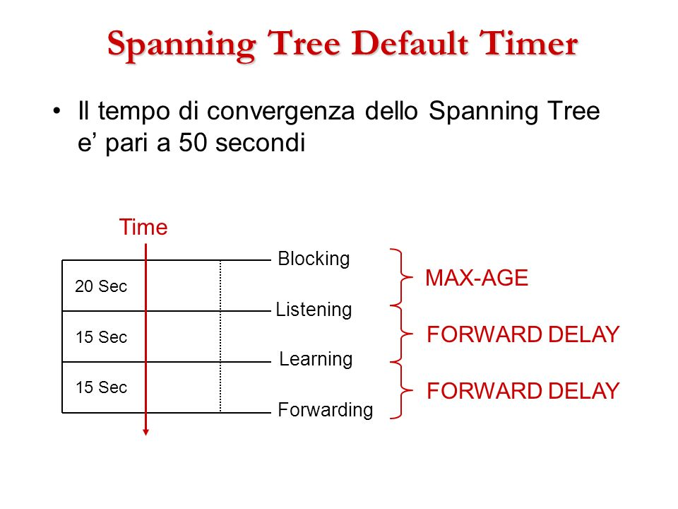 Spanning Tree Default Timer