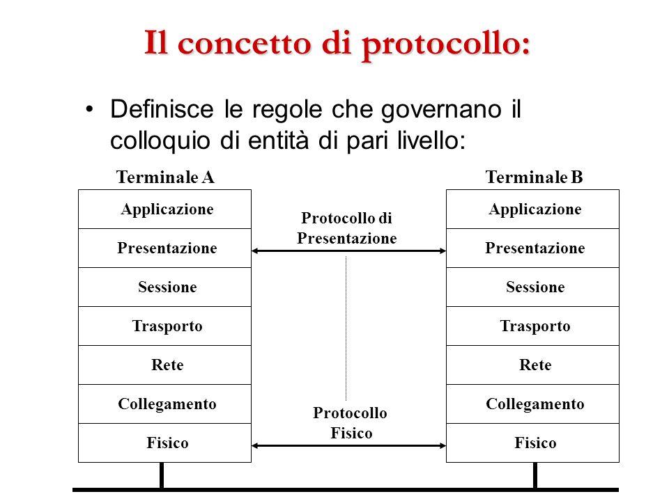 Il concetto di protocollo: