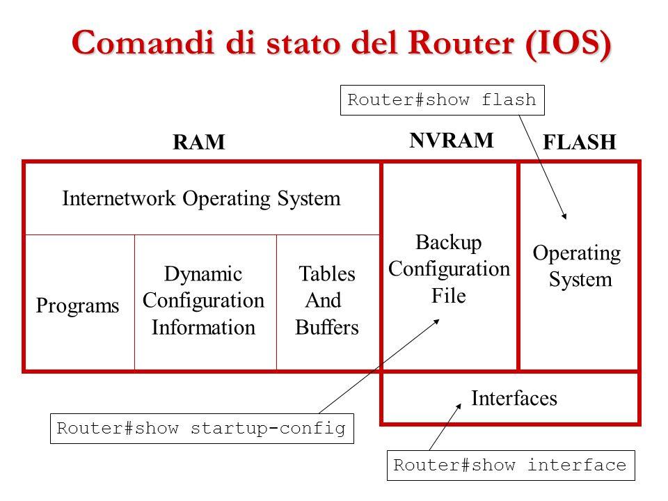 Comandi di stato del Router (IOS)