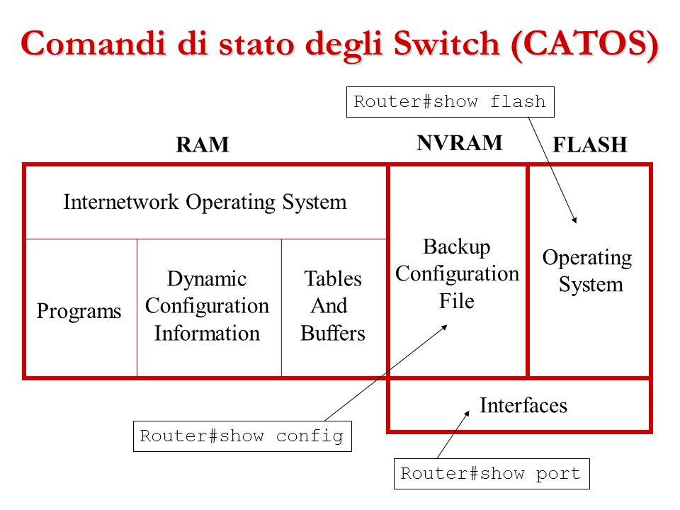 Comandi di stato degli Switch (CATOS)