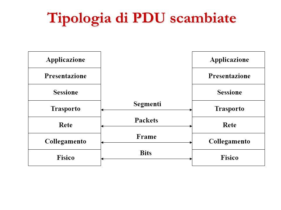 Tipologia di PDU scambiate