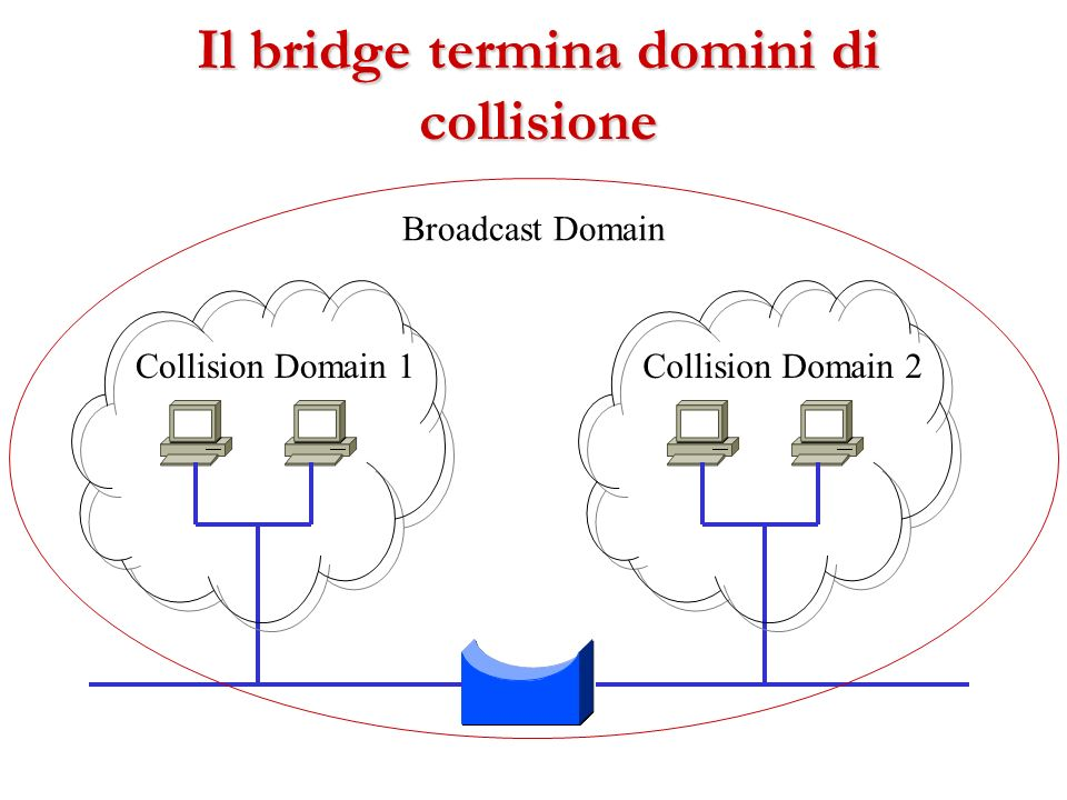 Il bridge termina domini di collisione