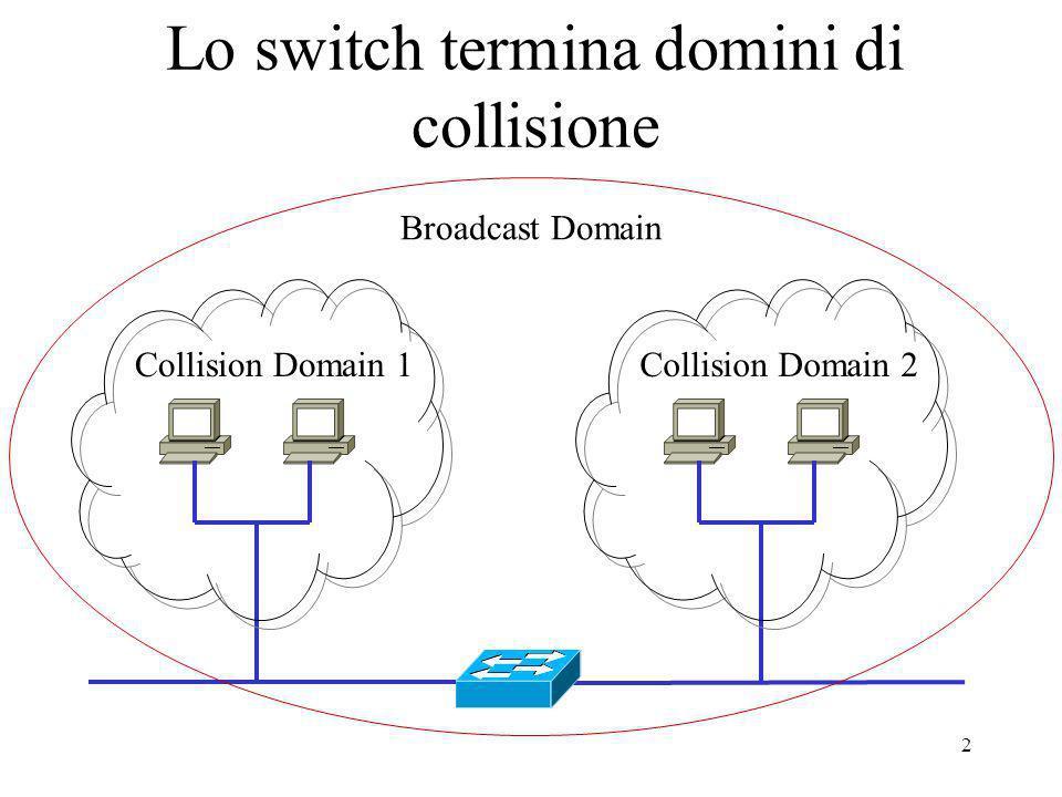 Lo switch termina domini di collisione