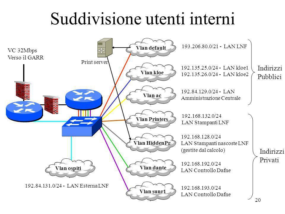 Suddivisione utenti interni