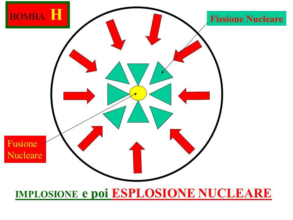 BOMBA H Fissione Nucleare Fusione Nucleare IMPLOSIONE e poi ESPLOSIONE NUCLEARE