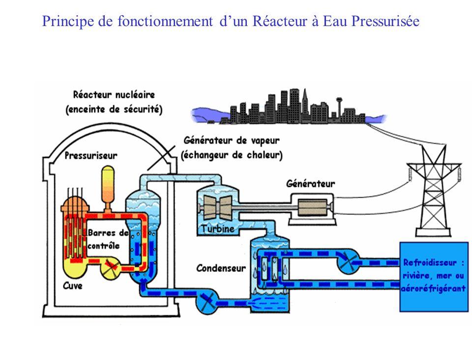 Principe de fonctionnement d'un Réacteur à Eau Pressurisée