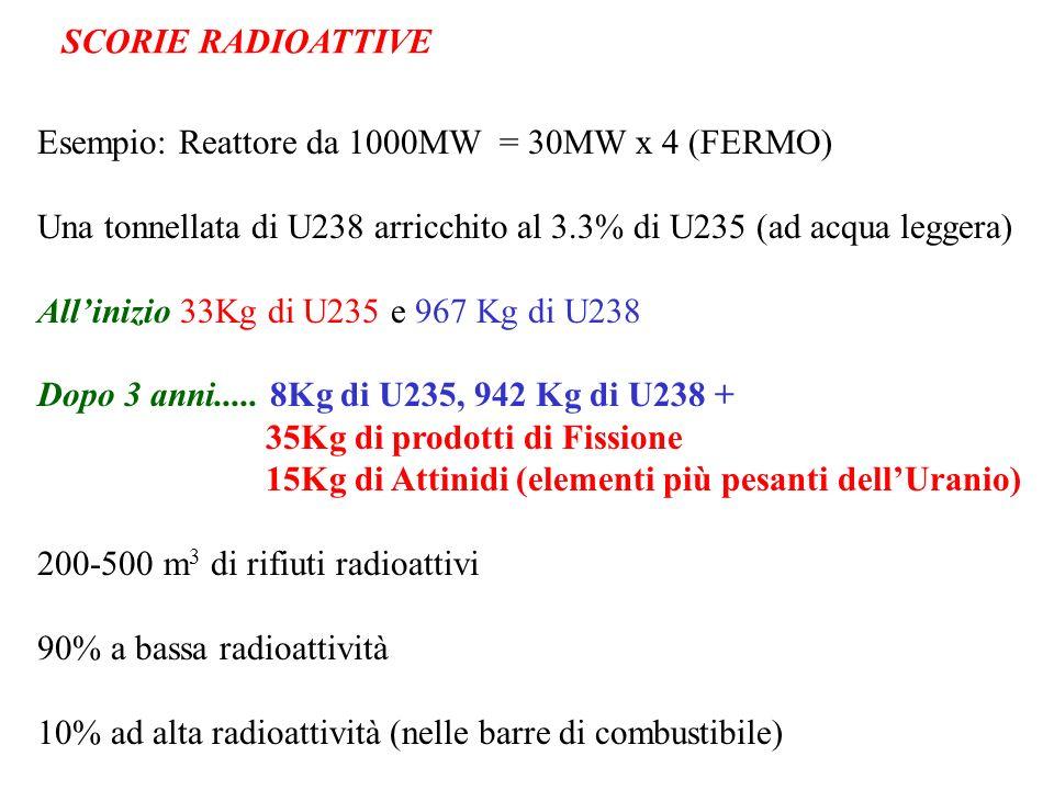 SCORIE RADIOATTIVE Esempio: Reattore da 1000MW = 30MW x 4 (FERMO) Una tonnellata di U238 arricchito al 3.3% di U235 (ad acqua leggera)