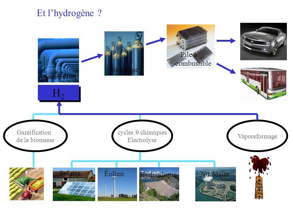 H2 Et l'hydrogène Distribution Stockage Pile à combustible