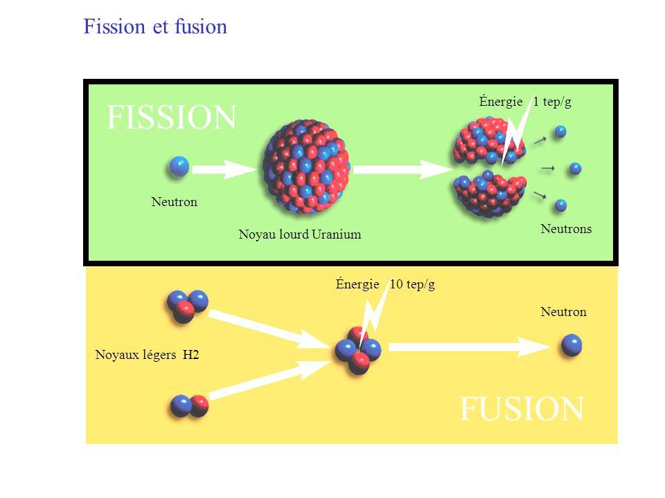 FISSION FUSION Fission et fusion Énergie 1 tep/g Neutron Neutrons